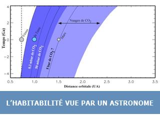 L'habitabilité : le point de vue de l'astronome