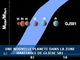 Du nouveau autour de l'étoile Gliese 581 !
