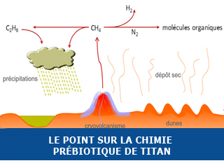 Le point sur la chimie prébiotique de Titan