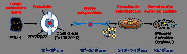 Evolution de la matière interstellaire