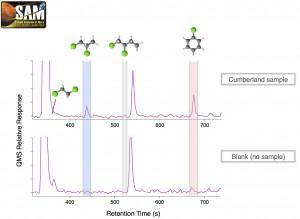 Figure 4: Comparaison d'un chromatogramme obtenu pour un échantillon de Cumberland avec le chromatogramme résultant d'un blanc (même expérience sans échantillon). Les molécules organiques chlorées composées de 2 à 6 atomes de carbone sont présentes dans l'échantillon à des abondances significativement plus élevées que dans le blanc, attestant du caractère endogène de ces molécules à l'échantillon martien. Crédit image Caroline Freissinet.