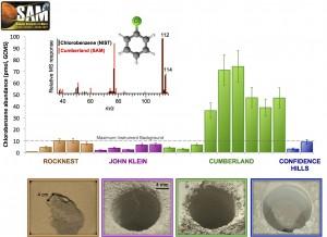 Figure 5: Quantité de chlorobenzène (en picomoles) détectée au cours des différentes analyses de sols et de roches prélevés par Curiosity : chronologiquement Rocknest, John Klein, Cumberland et Confidence Hills. La présence de chlorobenzène au dessus du niveau de fond est attestée à Cumberland. Cette quantité retombe au niveau de fond dans les analyses postérieures, validant une détection de molécules organiques dans l'échantillon à Cumberland. Le spectre de masse du chlorobenzène (noir, NIST) est comparé à celui obtenu avec SAM (rouge) en insert. Crédit image Caroline Freissinet/NASA/JPL-Caltech/MSSS.