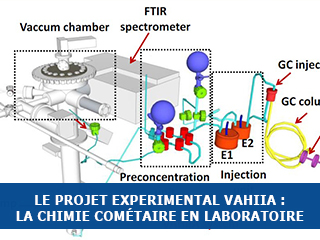 Projet VAHIIA: Volatile Analyses from the Heating of Interstellar/cometary Ice Analogs