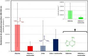 Figure 4 : Rendements de photodécomposition entre 200 et 250 nm mesurés pour la glycine, l'urée et l'adénine en présence ou non de nontronite (crédits : Poch et al., 2015)