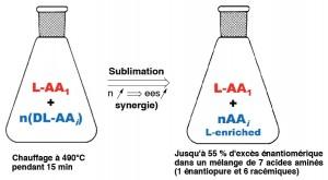 Le processus de sublimation à l'origine d'un énantioenrichissement des acides aminés