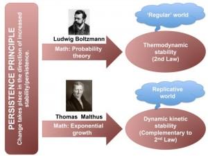 Le principe de persistance et ses deux formulations mathématiques