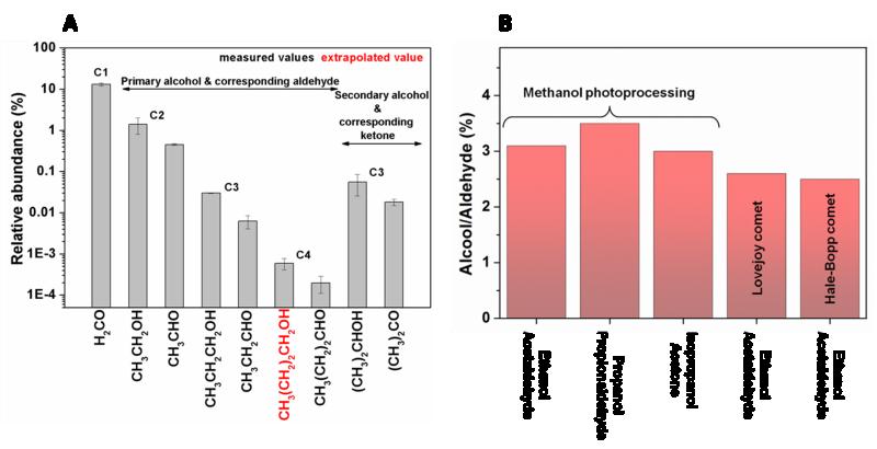 Evolution de l'abondance relative de certains photoproduits identifiés après irradiation et réchauffement d'une glace de méthanol pur (A), ainsi que les ratios Alcool/aldéhyde observés au sein de cette même expérience et comparés à ceux-ci observés au sein d'objets riches en méthanol telles que les comètes Lovejoy et Hale-Bopp.